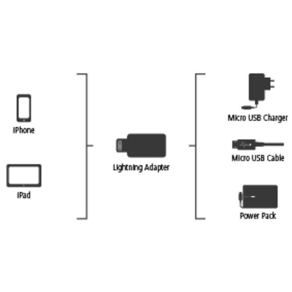 Lightning Adaptör, Micro USB soket- Lightning Fiş