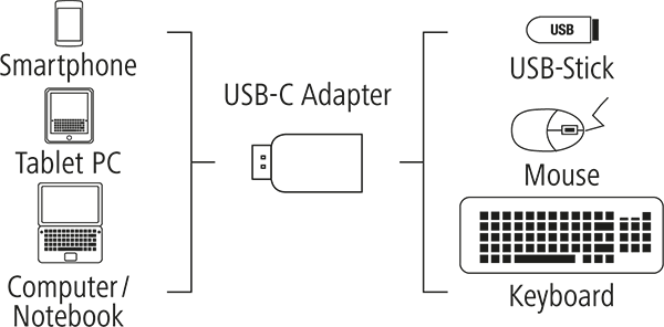 USB-C Adaptör, USB-C Fiş - USB-A Soket, 5 Gbit/s